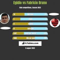 Egidio vs Fabricio Bruno h2h player stats