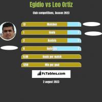 Egidio vs Leo Ortiz h2h player stats