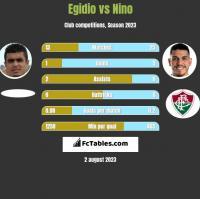 Egidio vs Nino h2h player stats