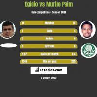 Egidio vs Murilo Paim h2h player stats