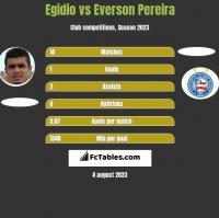 Egidio vs Everson Pereira h2h player stats