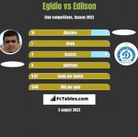 Egidio vs Edilson h2h player stats