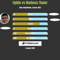 Egidio vs Matheus Thuler h2h player stats