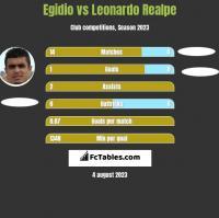 Egidio vs Leonardo Realpe h2h player stats