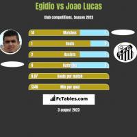 Egidio vs Joao Lucas h2h player stats