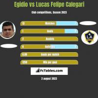 Egidio vs Lucas Felipe Calegari h2h player stats