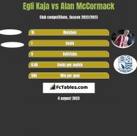 Egli Kaja vs Alan McCormack h2h player stats