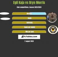 Egli Kaja vs Bryn Morris h2h player stats