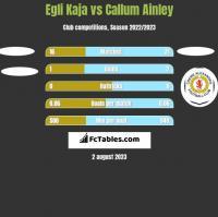 Egli Kaja vs Callum Ainley h2h player stats