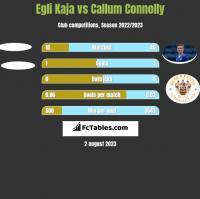 Egli Kaja vs Callum Connolly h2h player stats