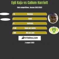 Egli Kaja vs Callum Harriott h2h player stats
