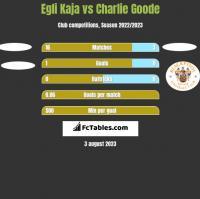 Egli Kaja vs Charlie Goode h2h player stats