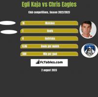 Egli Kaja vs Chris Eagles h2h player stats