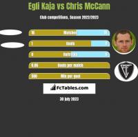 Egli Kaja vs Chris McCann h2h player stats