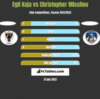 Egli Kaja vs Christopher Missilou h2h player stats