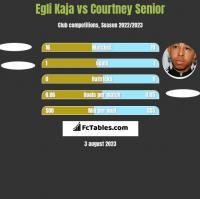 Egli Kaja vs Courtney Senior h2h player stats
