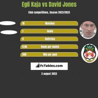 Egli Kaja vs David Jones h2h player stats