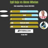 Egli Kaja vs Glenn Whelan h2h player stats