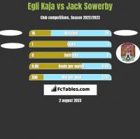 Egli Kaja vs Jack Sowerby h2h player stats