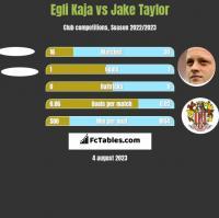 Egli Kaja vs Jake Taylor h2h player stats