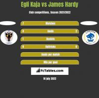 Egli Kaja vs James Hardy h2h player stats