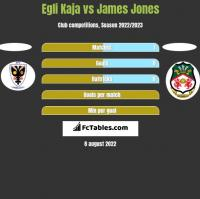 Egli Kaja vs James Jones h2h player stats