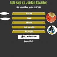 Egli Kaja vs Jordan Rossiter h2h player stats