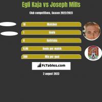 Egli Kaja vs Joseph Mills h2h player stats
