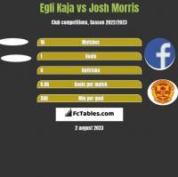 Egli Kaja vs Josh Morris h2h player stats