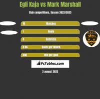 Egli Kaja vs Mark Marshall h2h player stats