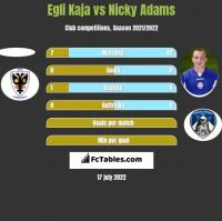 Egli Kaja vs Nicky Adams h2h player stats