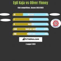 Egli Kaja vs Oliver Finney h2h player stats