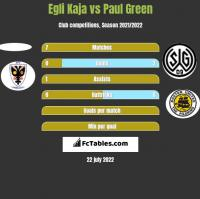 Egli Kaja vs Paul Green h2h player stats
