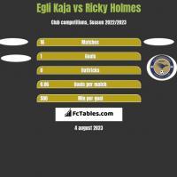 Egli Kaja vs Ricky Holmes h2h player stats