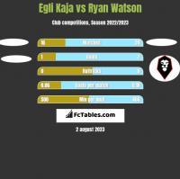 Egli Kaja vs Ryan Watson h2h player stats