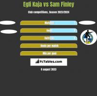 Egli Kaja vs Sam Finley h2h player stats