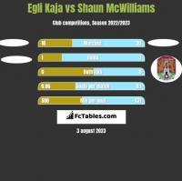 Egli Kaja vs Shaun McWilliams h2h player stats