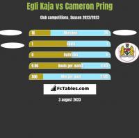Egli Kaja vs Cameron Pring h2h player stats