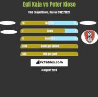 Egli Kaja vs Peter Kioso h2h player stats