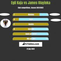 Egli Kaja vs James Olayinka h2h player stats
