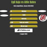 Egli Kaja vs Alfie Bates h2h player stats