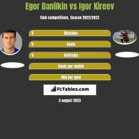 Egor Danilkin vs Igor Kireev h2h player stats