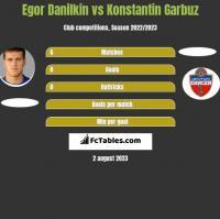 Egor Danilkin vs Konstantin Garbuz h2h player stats