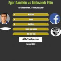 Egor Danilkin vs Oleksandr Filin h2h player stats