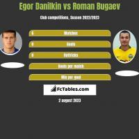 Egor Danilkin vs Roman Bugaev h2h player stats