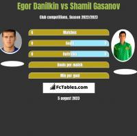 Egor Danilkin vs Shamil Gasanov h2h player stats