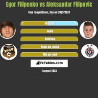Egor Filipenko vs Aleksandar Filipovic h2h player stats