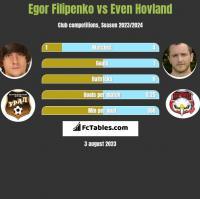Egor Filipenko vs Even Hovland h2h player stats