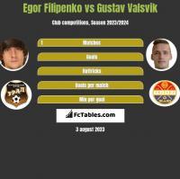 Egor Filipenko vs Gustav Valsvik h2h player stats