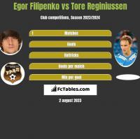 Egor Filipenko vs Tore Reginiussen h2h player stats